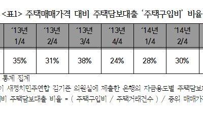 주택매매가격 대비 주택담보대출 '주택구입비' 비율 분석