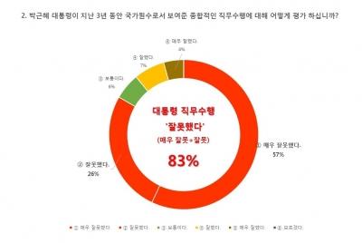 전문가83%, 박근혜 대통령 직무수행 '잘못했다'