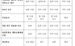 서울교육감후보 공약평가 결과발표