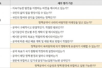 [20대 총선 정당 공약평가] 10. 지방분권 공약