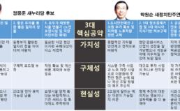 경실련 2014 지방선거 광역단체장 후보 공약 평가 6. 서울시장