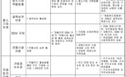 """19대 총선 """"중소기업/자영업자""""총선공약 평가"""