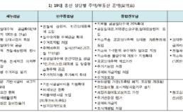 19대 총선 정당 공약 평가 _주거복지/부동산