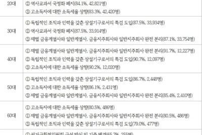 20대 총선 정당선택도우미 참여자 응답 결과 분석 발표