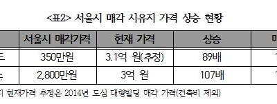 서울의료원 매각, 민간기업에게 수천억 개발이득 안긴다