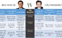 경실련 2014 지방선거 광역단체장 후보 공약 평가 9.충북도지사