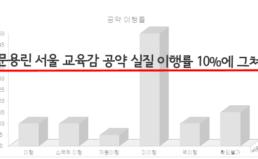 문용린 서울 교육감 공약 미이행률 60%