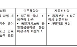 """19대 총선 """"비정규직/일자리""""총선공약 평가"""