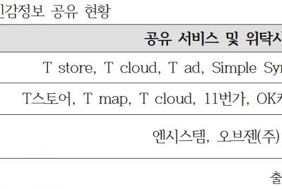 SK는 소비자들의 민감정보 수집 중단하라