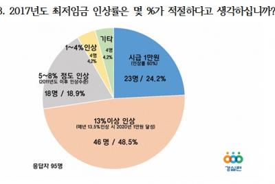 [기자회견]최저임금 관련 전문가 설문조사 결과 발표 기자회견