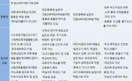 19대 총선 정당 공약 평가 – 교육 분야