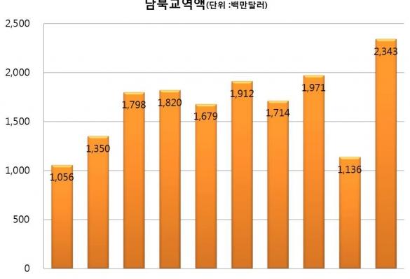 [경실련-오마이뉴스] 남북교류협력 사용설명서③ 청년들에게 기회는 중동 아닌 개성에 있다
